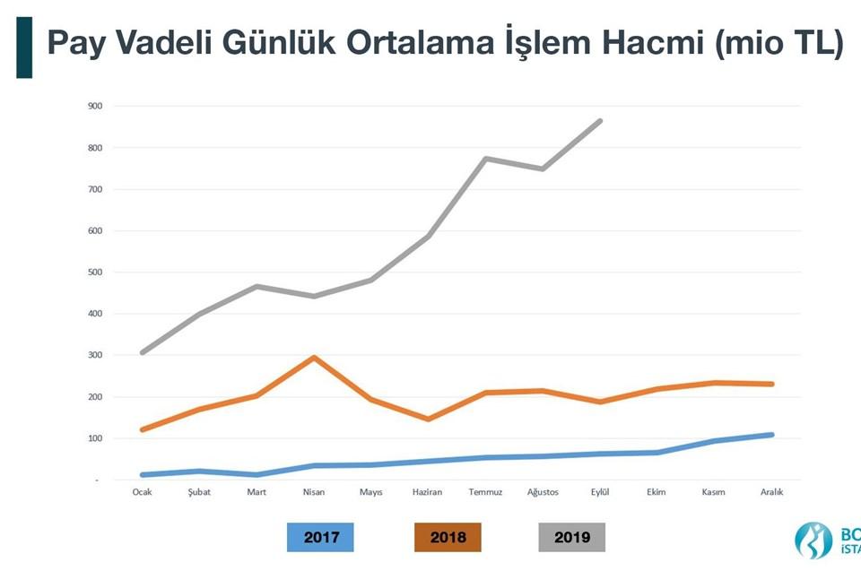 Borsa İstanbul'un Twitter hesabından paylaşılan grafik