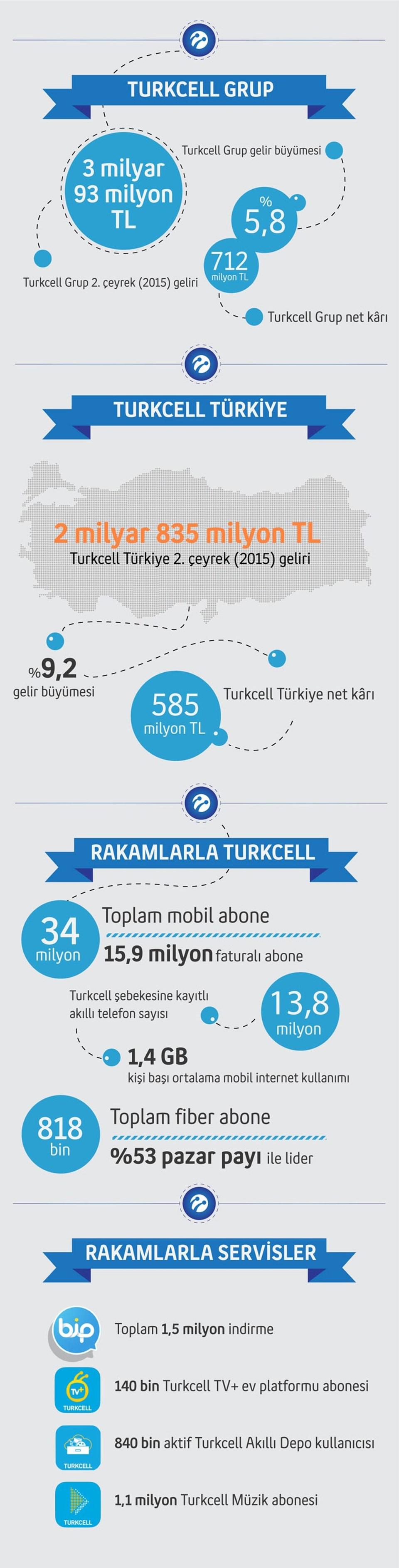 Kaynak: TURKCELL 2015 Q2, finansal sonuçlar, İstanbul (30.07.2015)