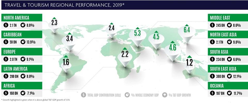 2019, küresel seyahat ve turizm sektörü için güçlü bir büyüme yılı olmuştu.(Kaynak: WTTC)