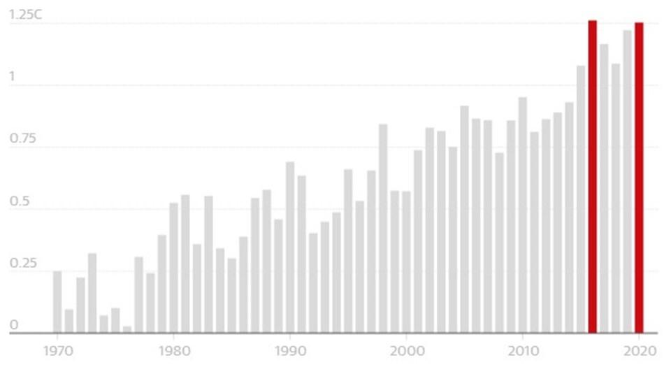 1850-1900 sanayi öncesi dönemden bu yana yıllara göre küresel sıcaklık artışları.