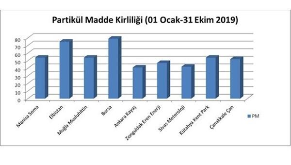 Türk Toraks Derneği: Termik santrallere havamızı kirletme izni verilemez!