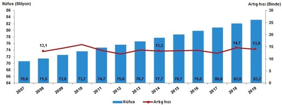 Nüfus ve yıllık nüfus artış hızı (2007'den 2019'a)