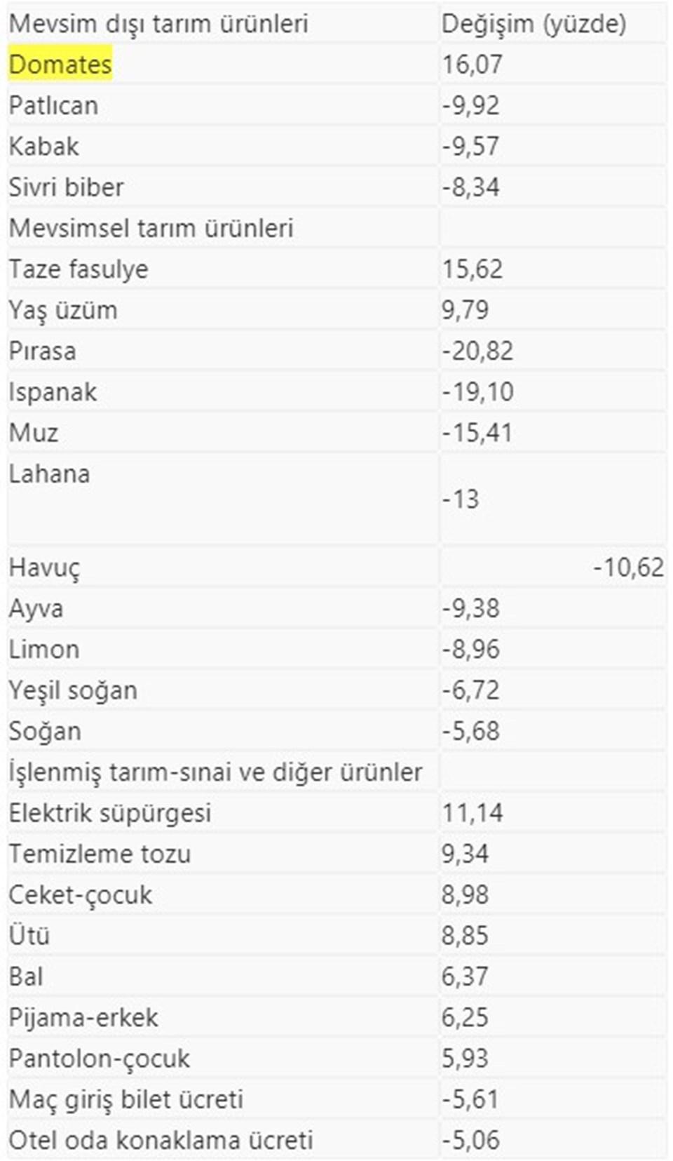 İstanbul'un zam şampiyonu domates