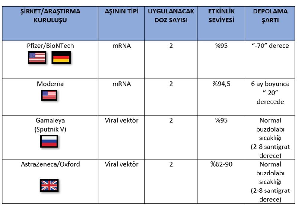 DSÖ'den AstraZeneca'ya: Aşıyla ilgili daha fazla detay verin - 7