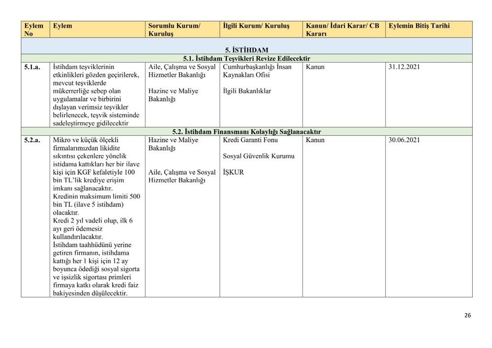 Ekonomik reform paketiyle açıklanan eylemlerin uygulanma takvimi belli oldu - 26