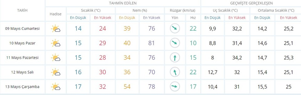 MGM İzmir 5 günlük hava tahmini