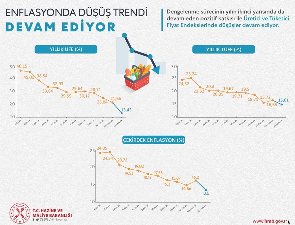 Bakan Albayrak, açıklamasında bu infografiğipaylaştı.