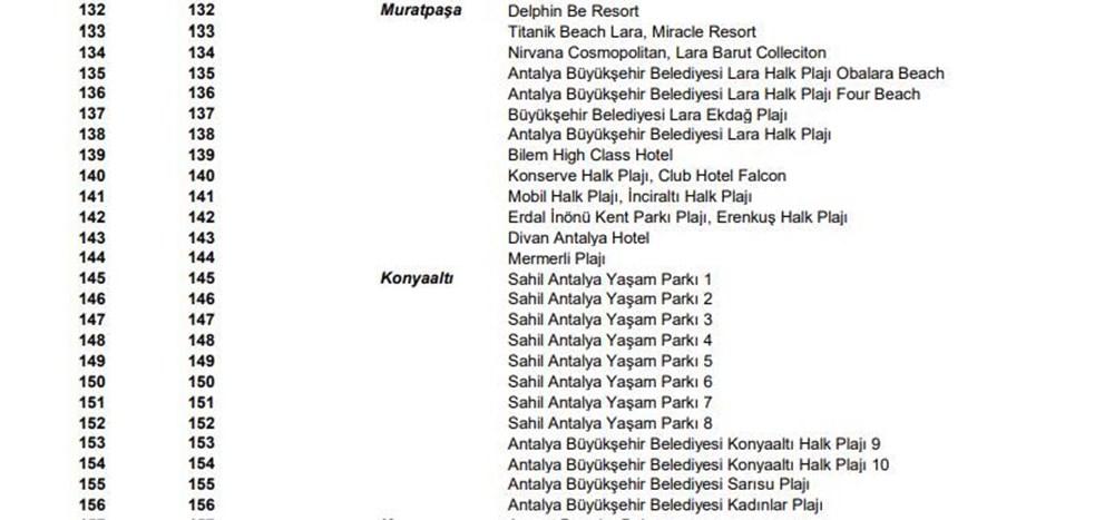 Türkiye'nin mavi bayraklı plajları güncel liste 2021 (En iyi sahiller ve plajlar) - 22