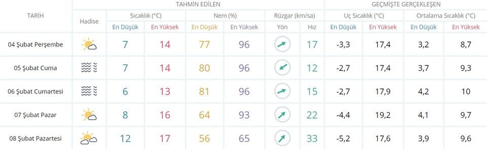 MGM'nin verilerine göre İstanbul'un 5 günlük hava durumu tahmini