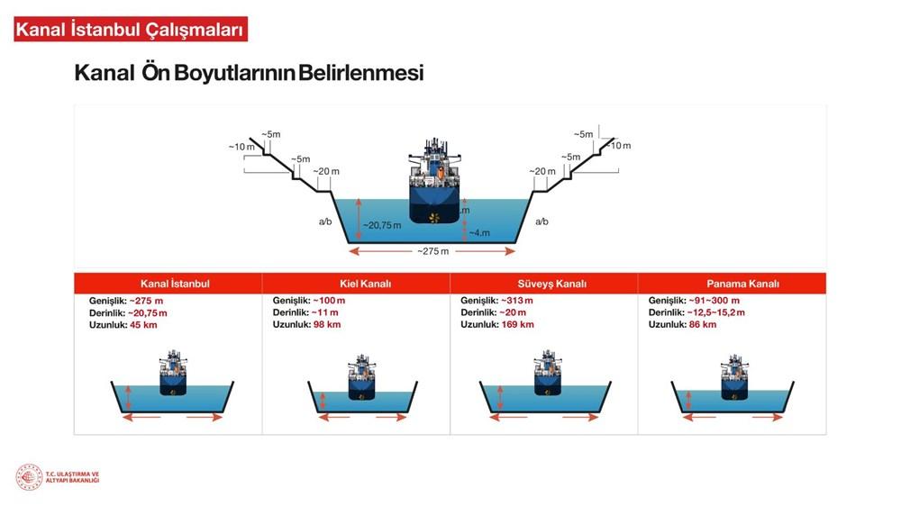 Kanal İstanbul için ilk temel atıldı - 9