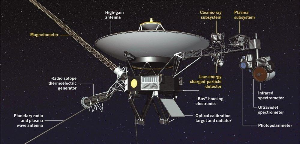 """Voyager 2, 18 milyar kilometre uzaktan """"Merhaba"""" dedi (Türkçe mesaj da taşıyor) - 6"""