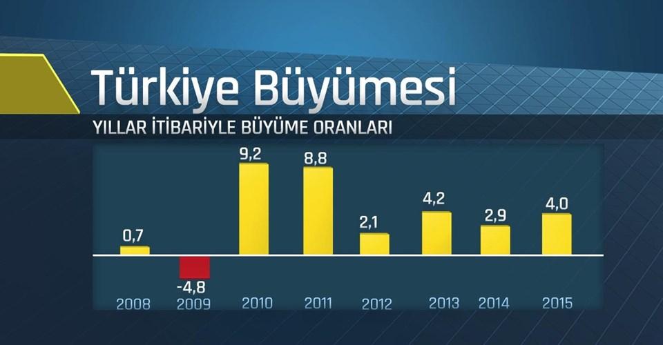 Türkiye Ekonomisinin yıllar itibariyle büyüme oranları