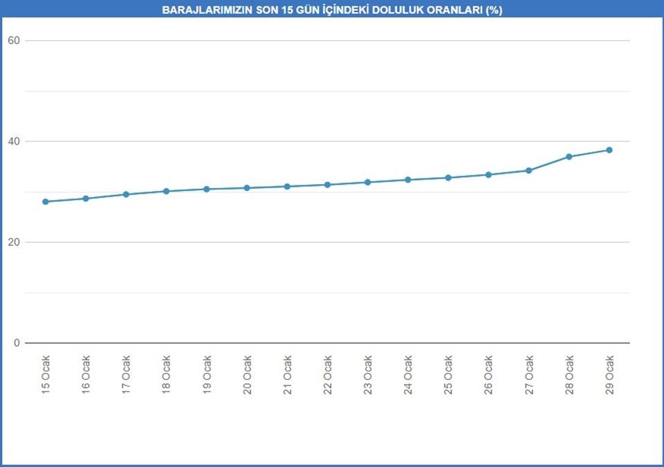 İSKİ verilerine göre son 15 gün baraj doluluk oranları