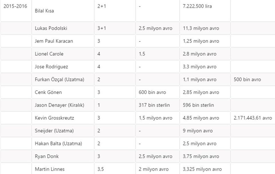 Not-1: Futbolcuların garanti ücretinin içine maç başı parası, performans bonusu, menajerlik ücreti veya galibiyet ile şampiyonluk primleri dahil değildir. Not-2: Oyunculardan bazıları sözleşme süresini tamamlayamadığı veya başka takımlara kiralandığı için taahhüt edilengaranti paranın bir kısmı Galatasaray Kulübünün kasasında kalmıştır.