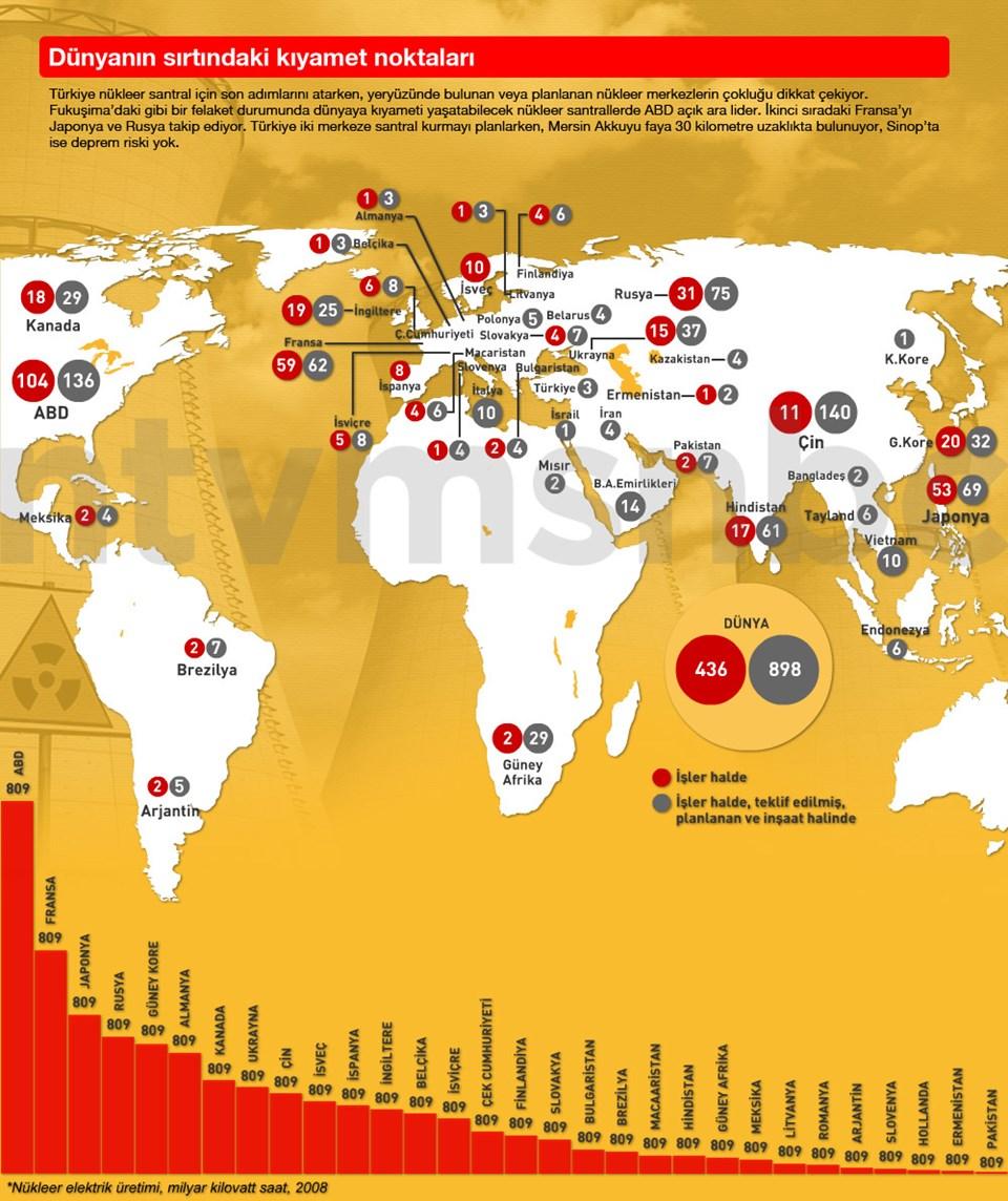 Türkiye nükleer santral için son adımlarını atarken, yeryüzünde bulunan veya planlanan nükleer merkezlerin çokluğu dikkat çekiyor.