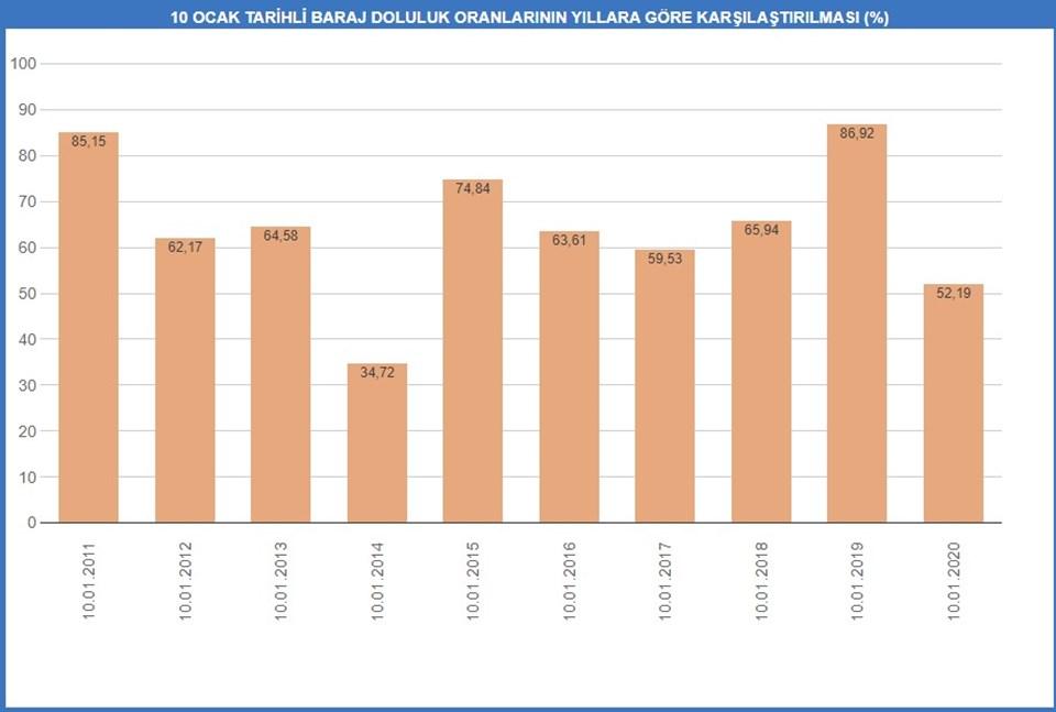 İstanbul 10 yıllık baraj doluluk oranı