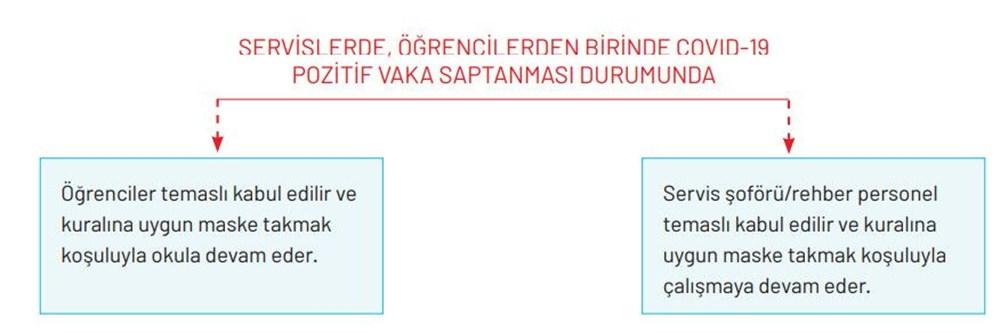 Milli Eğitim Bakanlığı okullar için Covid-19 rehberini yayımladı - 6