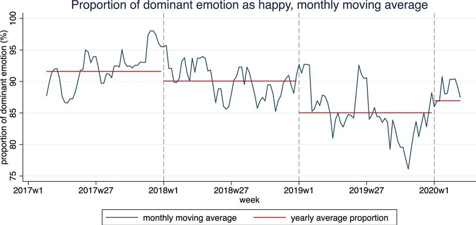 Trump'ın paylaşımlarındaki ve konuşmalarındaki mutluluk ifadeleri yüzde 10'a yakın azaldı.