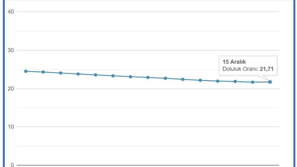 Yine İSKİ'de yer alan tabloda, bugün baraj doluluk oranı 21,71 yer aldı.