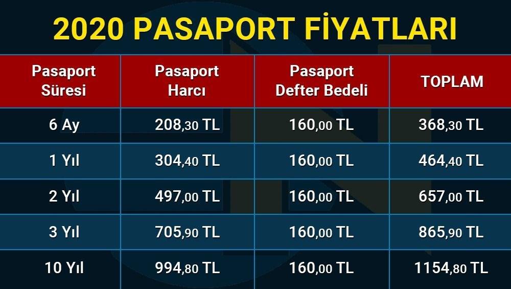 2020 Pasaport harç ve cüzdan ücretleri (Pasaport başvurusu nasıl yapılır?) - 2