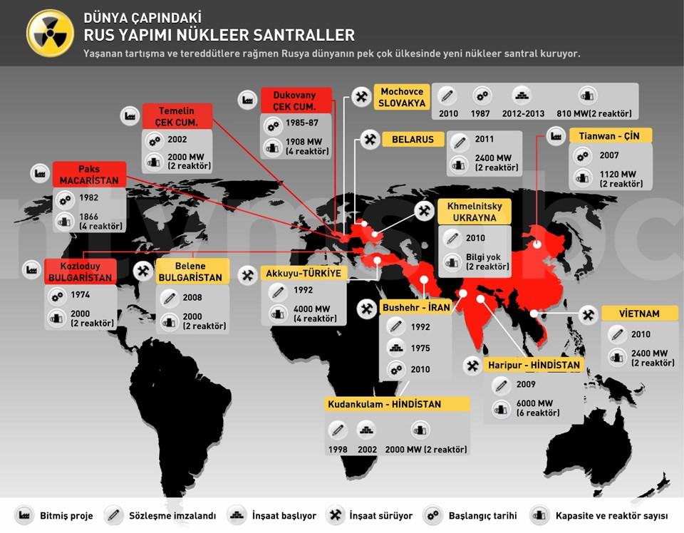 Yaşanan tartışma ve tereddütlere rağmen Rusya dünyanın pek çok ülkesinde yeni nükleer santral kuruyor.