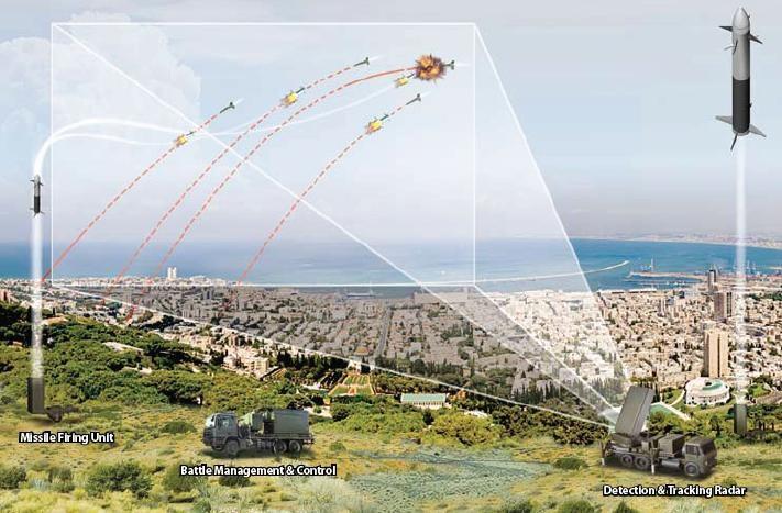 Demir kubbe nasıl işliyor?: Karşı taraftan bir roket ateşlendiği zaman,radar sistemi bu roketi önceden tespit ederek, heünz hedefe varmadan havada imha ediyor.