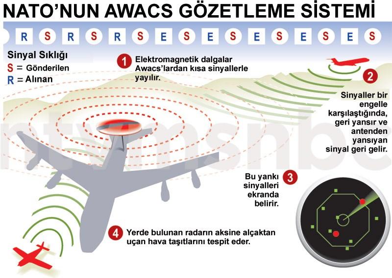 Uçuş yasağını kontrol edecek Awacs uçaklarının çalşışma sistemi.