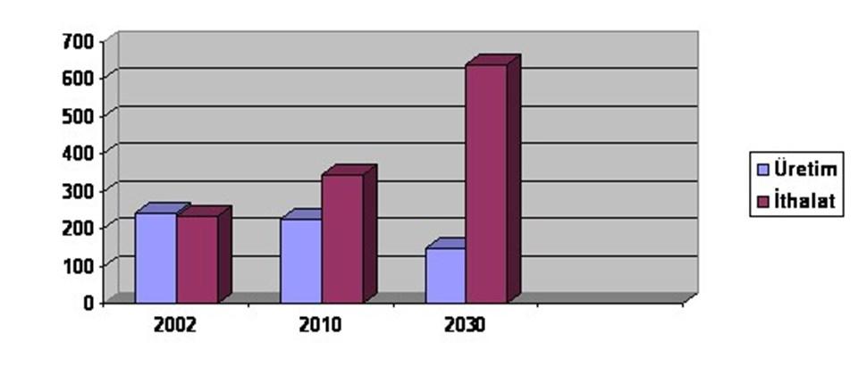 AB doğalgaz üretimi ve ithalatı (milyar metreküp)