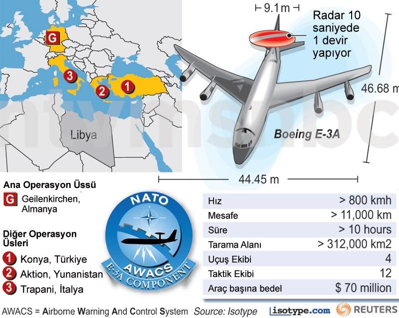 Uçuş yasağı kararı Libya yakınlarındaki NATO üslerinden kalkacak uçaklarla yerine getirilecek.