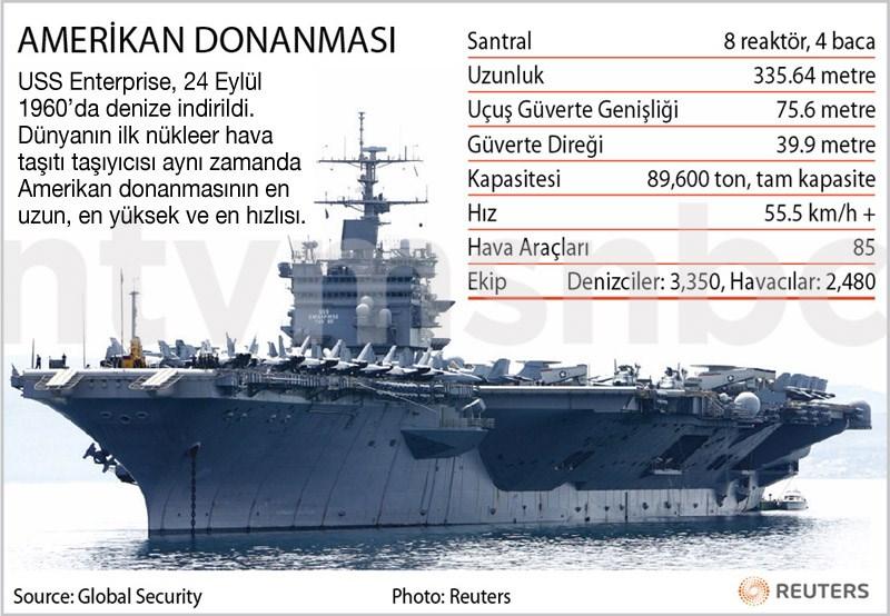 Libya'ya yapılacak olası operasyonda ABD 5. filosu yer alacak. Filonun belkemiğini USS Enterprise uçak gemisi oluşturuyor.