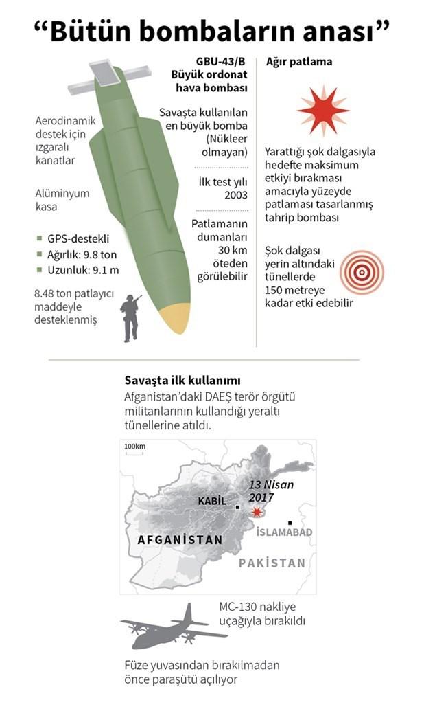 """Saldırıda kullanılan ve teknik adı """"Büyük Ordonat Hava Bombası"""" olan GBU-43, Amerikan ordusunda kısaltması olan MOAB'dan türetilen """"Tüm Bombaların Anası"""" (Mother of All Bombs) olarak nitelendiriliyor."""