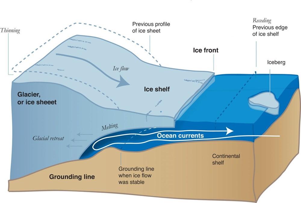 Bilim insanlarından felaket uyarısı: Dünya'nın çekirdeği Kıyamet Günü buzulunu eritiyor - 6