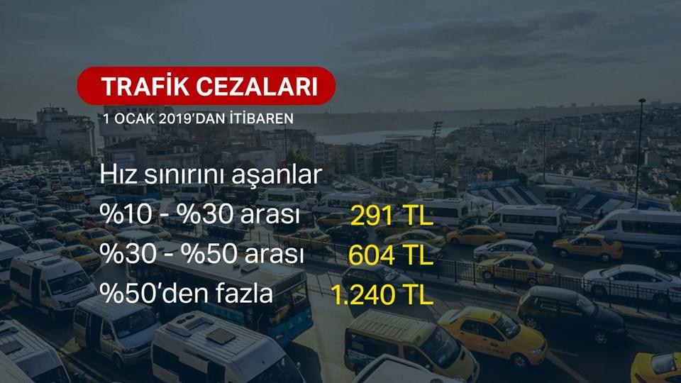 2019 HIZ İHLALİ CEZALARI