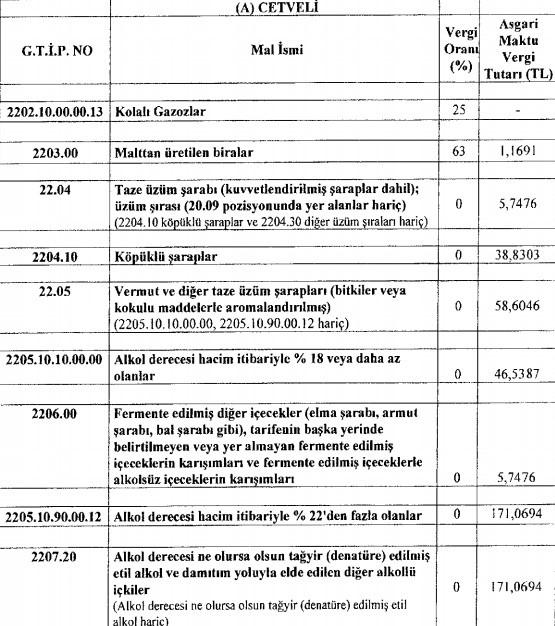 2019 Güncel Alkol Fiyatları