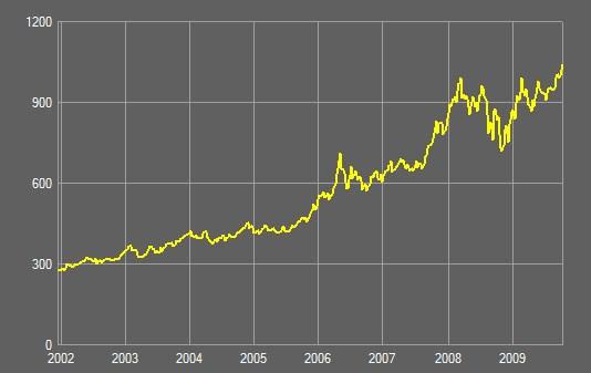 Altın fiyatları 7 yıldır yükselişte.