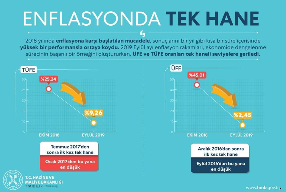 Bakan Albayrak, enflasyon açıklamasında bu görseli paylaştı.