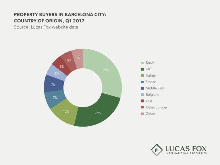 Lucas Fox, 2017 ilk çeyrek gayrimenkul satış raporu (Barcelona)