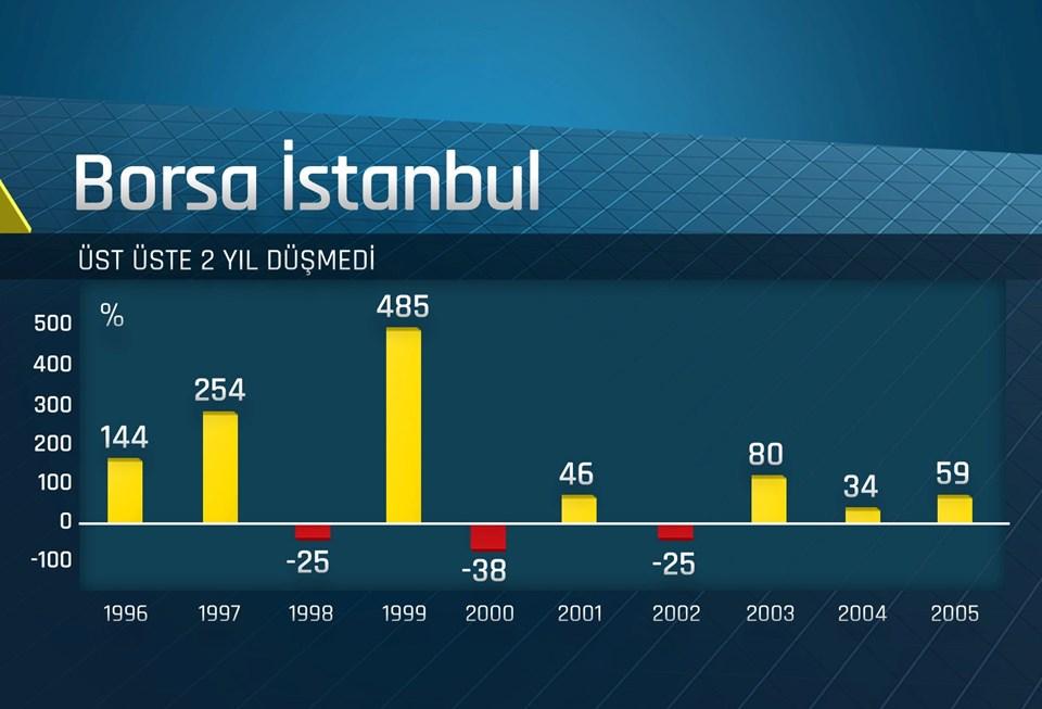 Borsa İstanbul'a 1996'dan beri bakıldığında iki yıl üst üste hiç düşmediği görülüyor.