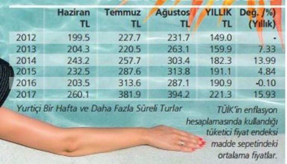 Yıllar itibariyle tatil harcamaları böyle arttı. (Grafik HT Gazete/TÜİK)