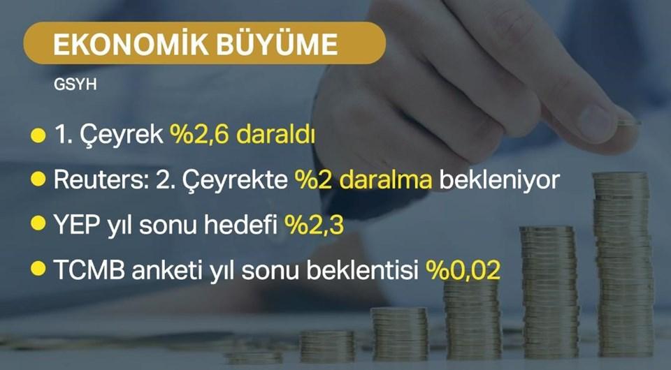 Türkiye ekonomisi, 2019'un ilk çeyreğinde yüzde 2,6 küçülmüştü.