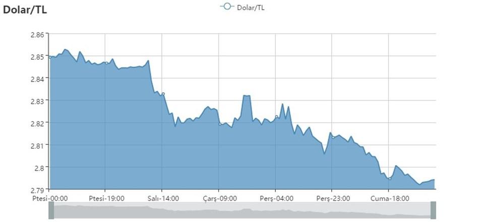 Euro Dolar Paritesi Ise 1 1481 Ile 6 5 Ayın En Yüksek Seviyesini Görürken Tl De Pariteye Bağlı Olarak 3 2080 E çıktı