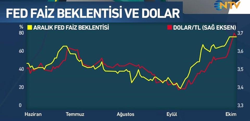 Fed'in faiz beklentisi ve dolar ilişkisi