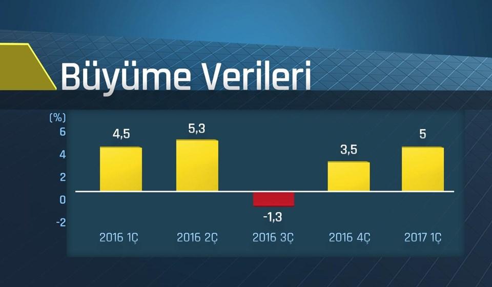 Türkiye ekonomisi, yılın ilk çeyreğinde yüzde 5 büyüdü