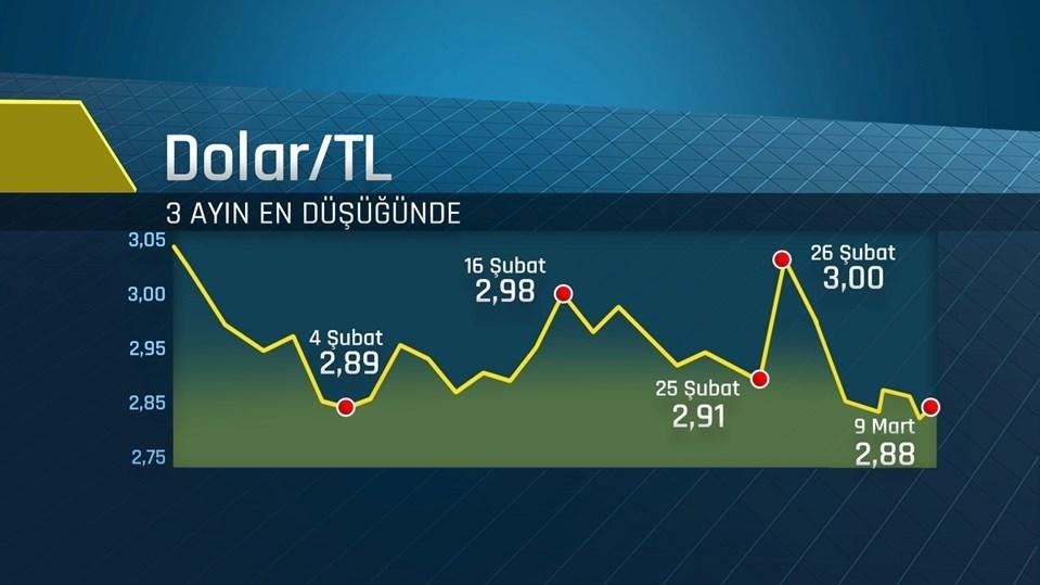 Dolar/TL dün ise hafta başından bu yana düşüş eğilimini sürdürerek2,8859'u görmüştü.