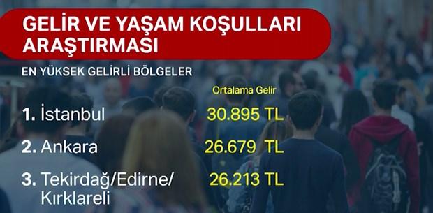 En yüksek gelire sahip şehir: İstanbul (Gelir dağılımındaki adaletsizlikte de ilk sırada)