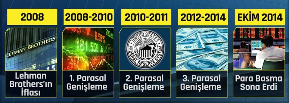 Bir bakışta 2008 krizinden bugüne dolarda yaşananların kısa tarihçesi...