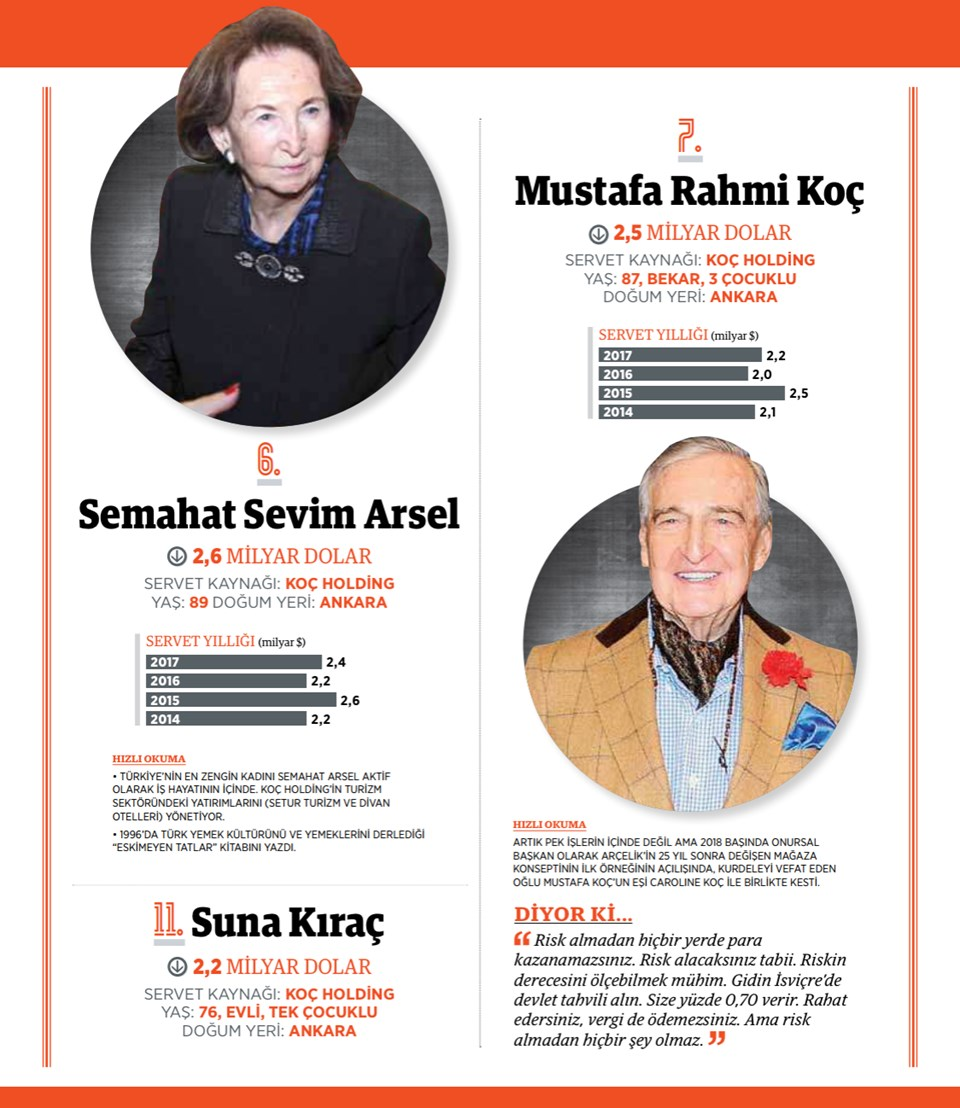 6- SEMAHAT ARSEL, Koç Holding (90)