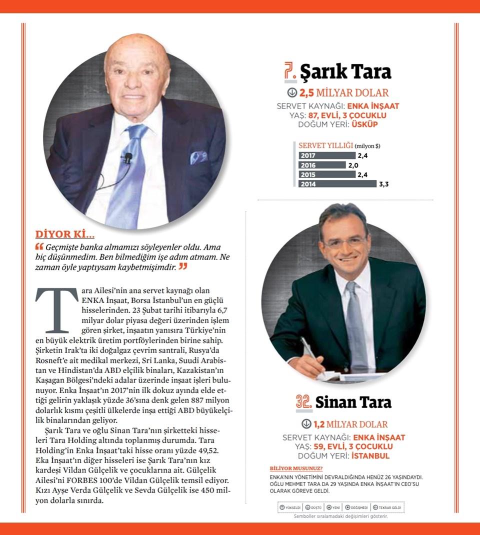 8- ŞARIK TARA, Enka Holding (88)
