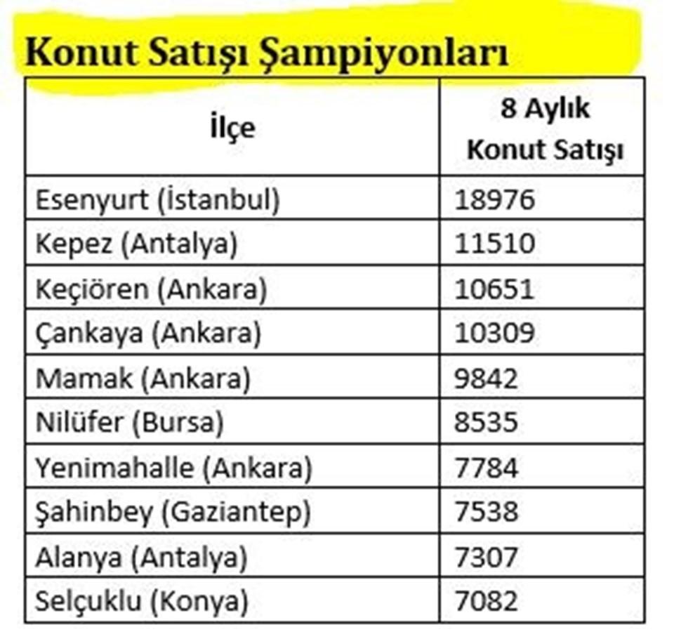 İlçe bazında ilk10 (Ankara'dan 3 ilçe)