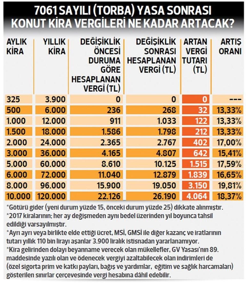 Grafik: Ahmet Karabıyık (Hürriyet)
